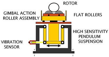 Soft-Bearing Balancing Machines